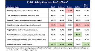 Survey Report Community Public Safety Survey Report Cascade Business News