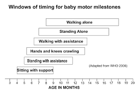 Early Childhood Development Chart Third Edition Motor Milestones How Do Babies Develop During The First Two