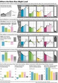 Pin By Wayne Lai On Economics Information Graphics Wall