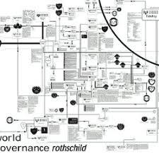 Nwo Chart Nwo Org Chart Pearltrees