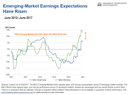 as of the end of june 2017 the to earnings p e ratio for the msci emerging markets index was