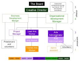Business Development Manager Organizational Chart Generic Roles Within An Organisational Structure