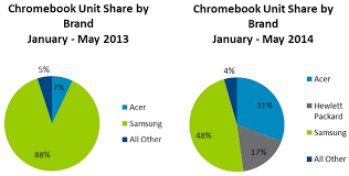 Arm Processor Chart Arm Vs Intel Why Chipmakers Want Your Chromebooks Brains