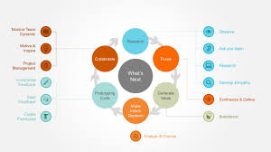 Design Thinking Chart Design Thinking Models Powerpoint Template