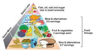 Diabetes Food Groups Chart Causes Of Diabetes In Elderly Diabetic Desserts Vegan
