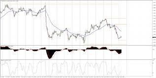 Eur Usd Technical Analysis The Weeks Decline Continues And