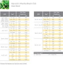 Marriott Waiohai Beach Club Points Chart Resort Info