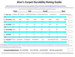 Carpet Density Rating Chart Forms And Charts
