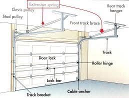 how to fix bent garage door track large size of door track within beautiful my garage how to fix bent garage door