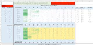 How To Make A Cohort Chart In Excel 10 Examples On How To Use Cohort Analysis Template