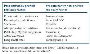 Rashes in the elderly | GM