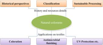Natural Colorants Historical Processing And Sustainable