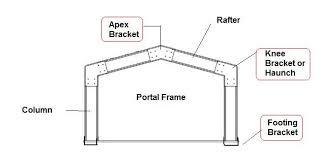Building Steel Shed Portal Frames Part 1 Steel Sheds in Australia