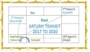 Saturn Transit 2017 To 2020 Sani Peyarchi 2017