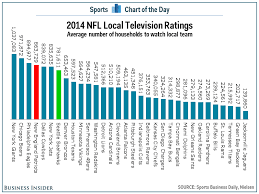 Nfl Ratings Chart Seattle And Boston Are Among The Most Devoted Cities In The
