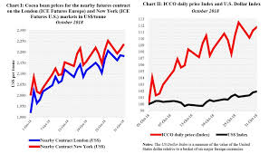 Chocolate Prices Chart Icco Review Cocoa Prices Bounced Back In October From