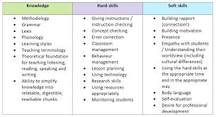 Skills For Resume Amazing Examples Hard Skills Durunugrasgrup