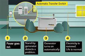 Swarthmore Generators Best Generator Services In