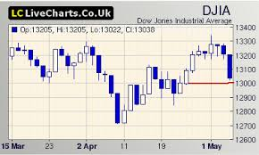 Livecharts Co Uk Market Charts Dow Us Markets Today Volatile Session Ahead Cheers2trade Com