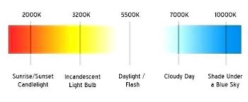Led Bulb Color Chart Color Temperature Led Rmagency Co