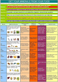 Foods Rich In Vitamins And Minerals Chart Vitamins Minerals Holistic Health Charts A3 Laminated Two