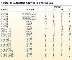 National Electrical Code Number Of Wires In A Box Better