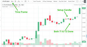Intraday Trading Super Sbi Byggkonsult