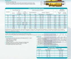 Electrical Cable Gland Size Chart Pdf Most 153 Cable Glands