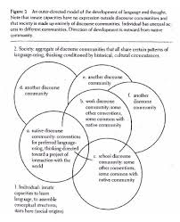 circle wars reshaping the typical autism essay yergeau the diagram which contains a series of overlapping circles is labeled figure 2