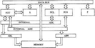 6502 architecture. partial block diagram of mcs650x including program counter and internal address bus figure 41 31 6502 architecture 0