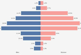 Pay Gap Chart Gender Pay Gap Chart Median Salaries For Men Women On