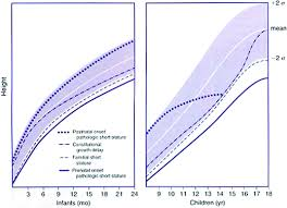 Late Bloomer Growth Chart Height Velocity Curves In Normal And Abnormal Situations