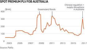 Au Price Chart Metallurgical Coal Prices Abc News Australian