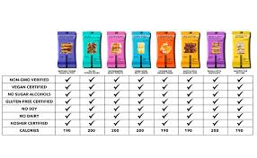 Truwomen Plant Fueled Protein Bars Oh Oh Cookie Dough 12 Count Non Gmo Vegan Gluten Free Kosher Soy Free Dairy Free Healthy Snack Bar