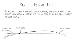 223 Ballistics Chart 50 Yards How To Zero Your Ar15 Rifle