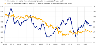 Us Dollar Depreciation Chart Emerging Market Economy Currencies The Role Of Global Risk