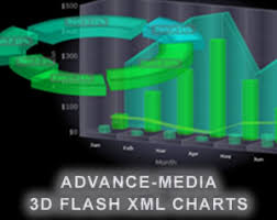 Charts Swf 3d Charts Eye Catching Animated Interactive And Dynamic 3d