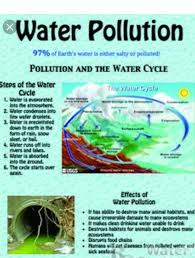 Pollution Chart Images Chart On Water And Air Pollution Brainly In
