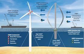 Innovation In Wind Turbine Design Innovative Offshore Vertical Axis Wind Turbine Rotors