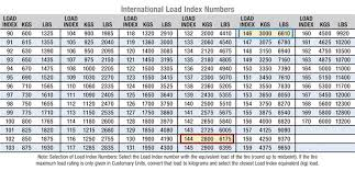 Cooper Tire Psi Chart Rv Net Open Roads Forum Cooper Tires Problems Now What