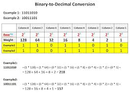 Decimal Binary Conversion Chart Table Converting Decimal To Binary Numbers 5 Steps With Pictures