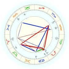 Roald Dahl Height Chart Dahl Roald Astro Databank