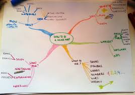 mind mapping data driven design a completed mind map