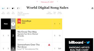 2ne1s Goodbye Tops Billboards World Digital Songs Chart