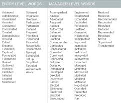 Resume Synonyms Best Synonyms Managed Resume Synonym For In A Awesome Power Verbs