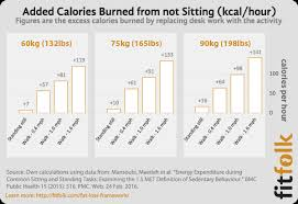 Calorie Charts Net How Do Calories Burned Standing Vs Sitting Compare