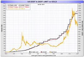 Us Debt Vs Gold Price Chart Five Reasons To Buy Gold And Silver In 2015 Goldbroker Com