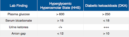 Hhs Vs Dka Chart Hyperglycemic Hyperosmolar State Hhs Vs Diabetic