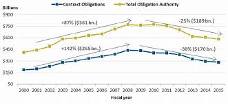 Osd Obligation And Expenditure Goals Chart Crs R44010 Defense Acquisitions How And Where Dod Spends
