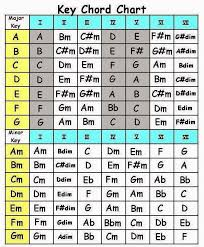 Capo Chart Fascinating 48s Uke Girl Beginner Sessions